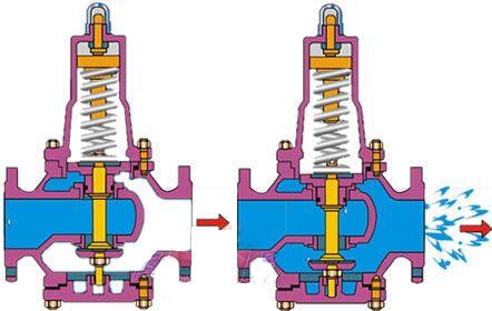 进口水用减压阀